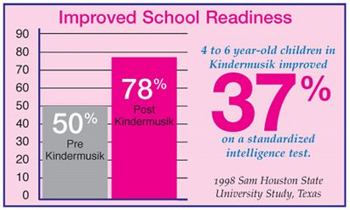 Improved School Readiness