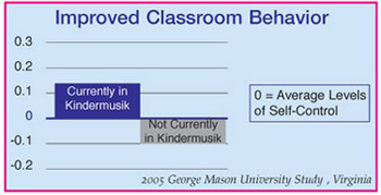 Improved Classroom Behavior